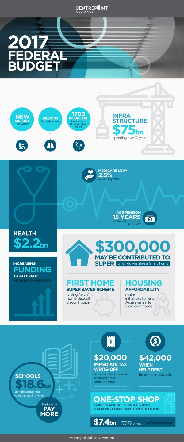 Centrepoint Infographic Federal Budget 2018